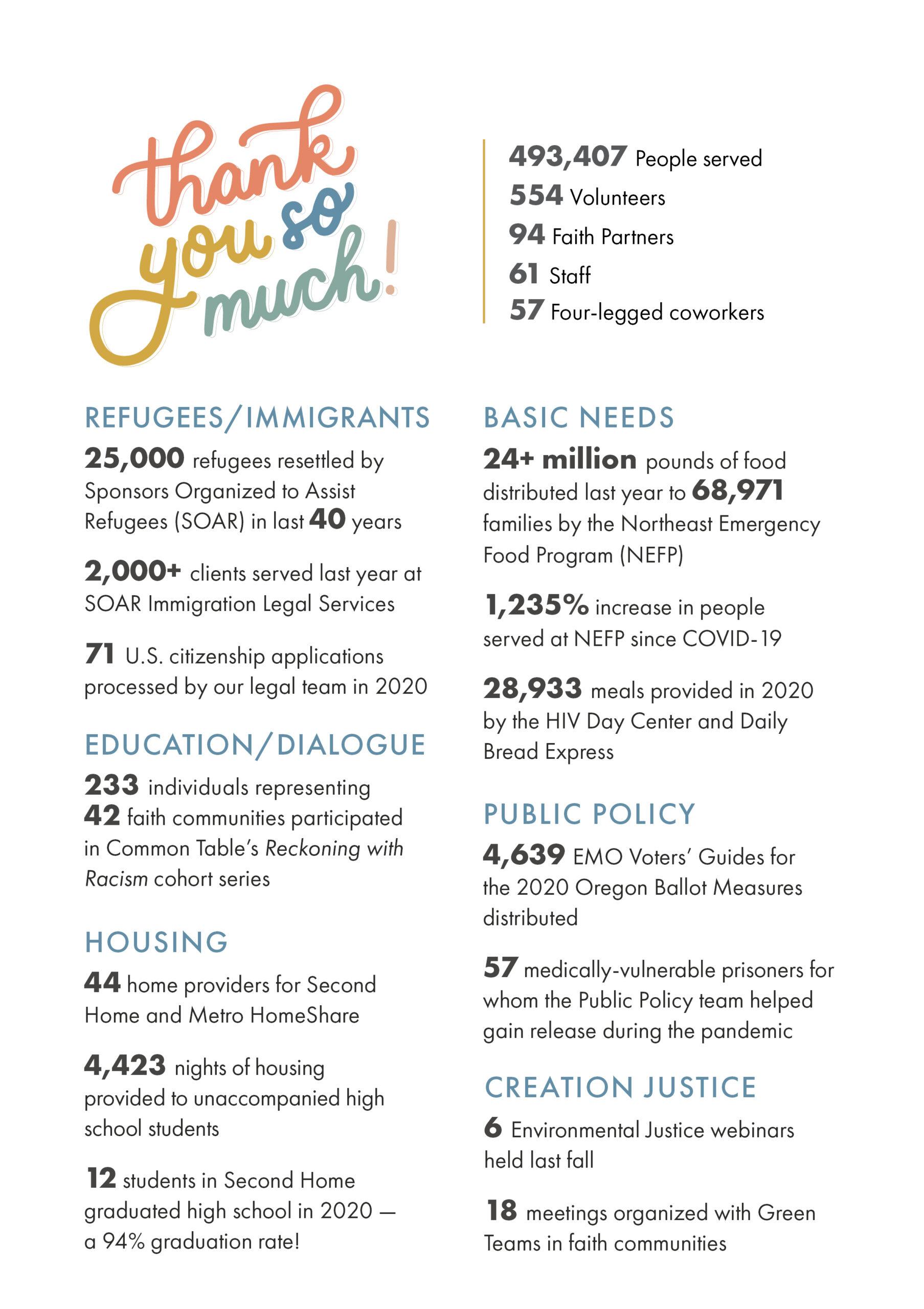 2020 EMO Annual Report